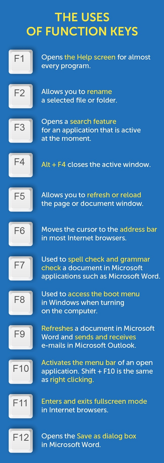F1 to f12 time saving function key shortcuts everyone should know buycottarizona